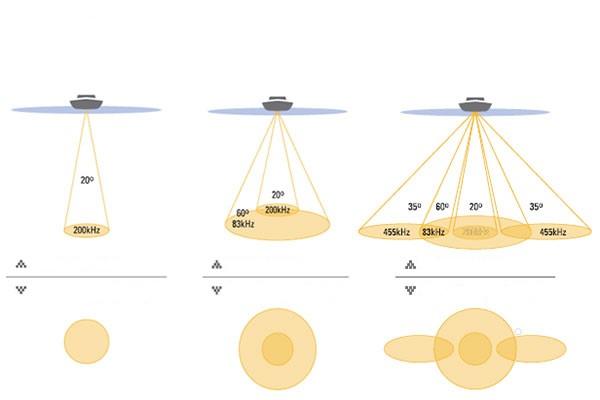 Количество лучей и угол сканирования