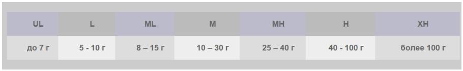 Таблица обозначений теста удилища